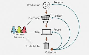 Behavioral Change for the Circular Economy